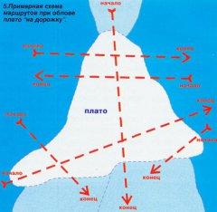 Схема движения лодки при ловле на дорожку (троллинг)